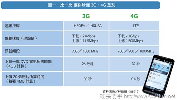 4G 開打,殺手級服務才是王道! image