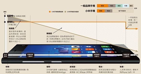 換路開打,小米利用網路服務生態開闢新戰線 xiaomi_bm