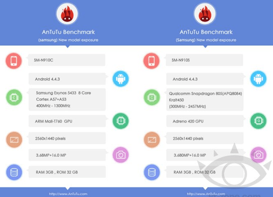 antutu galaxy note 4 spec