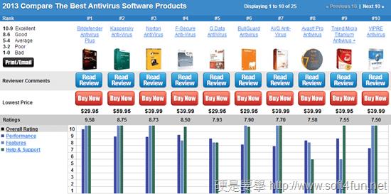 最新 2013 年10大防毒軟體8月排行榜(含免費防毒軟體下載) 5cadc1bf6b73