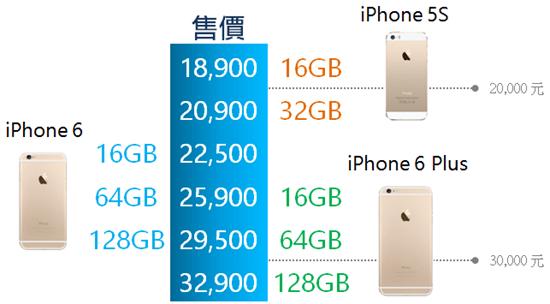 iphone 6 與 5s 售價