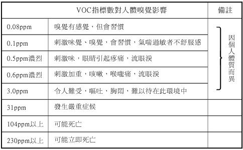 Pranus 多功能空氣品質檢測器,甲醛、化學污染物、溫濕度一機包辦 TVOC2