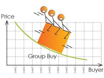 [評論] 掀開團購價格的謎底 group-buying