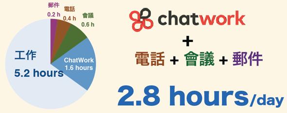 從「聊天」出發,有效提高會議及溝通效率的工作管理平台:ChatWork image_5
