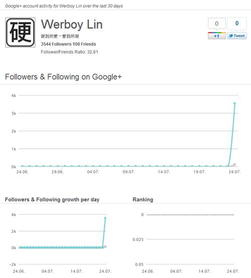 2 款 Google+ 分析統計工具,記錄你的追蹤者變化 Google02