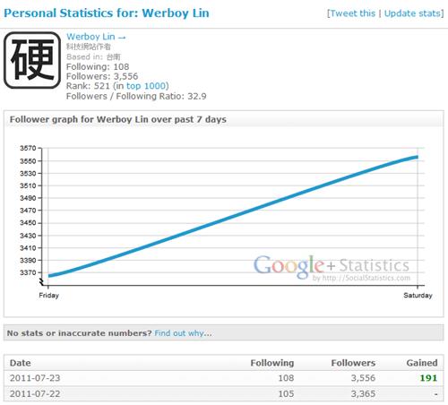2 款 Google+ 分析統計工具,記錄你的追蹤者變化 Google03