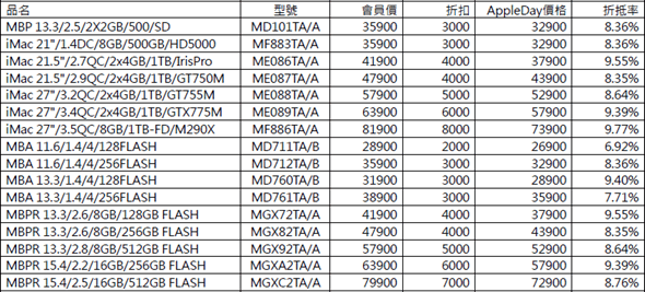Apple 通路拚促銷,iPhone iPad 全在列,最多省 8000 image_3