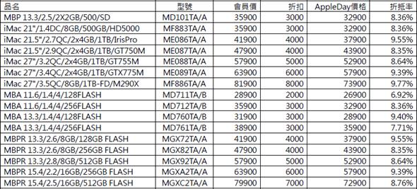Apple 通路拚促銷,iPhone iPad 全在列,最多省 8000 image_3