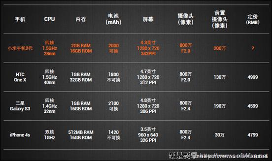 超高 CP 值!高階規格 小米手機 1S 及 2 閃亮登場! 2_compare