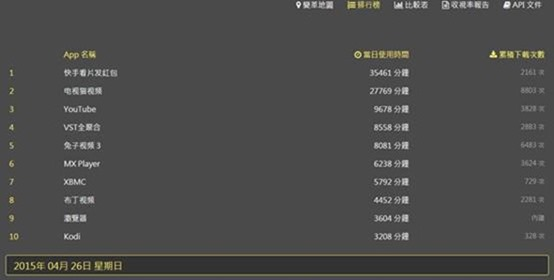 OVO 電視盒:台灣設計研發,結合第四台數與網路電視的超強智慧電視盒 clip_image047