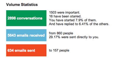分析你的 Gmail 使用習性:Gmail Meter gmail_meter-04