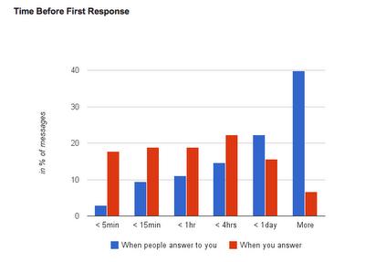 分析你的 Gmail 使用習性:Gmail Meter gmail_meter-08