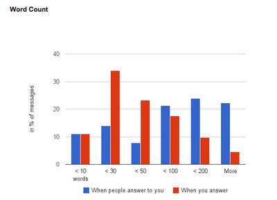 分析你的 Gmail 使用習性:Gmail Meter gmail_meter-09