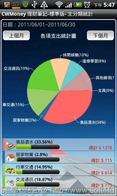 [Android] 4款精選生活應用APP(記事本、記帳工具、桌面便利貼) CWMoney-02