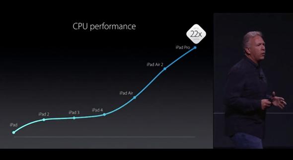 新品上市:iPad Pro-12.9吋筆電級平板問世,直挑微軟 Surface apple-event-029