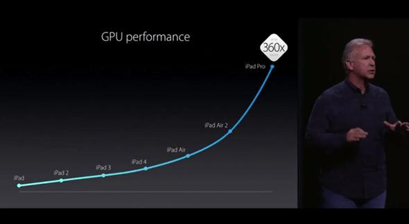 新品上市:iPad Pro-12.9吋筆電級平板問世,直挑微軟 Surface apple-event-031
