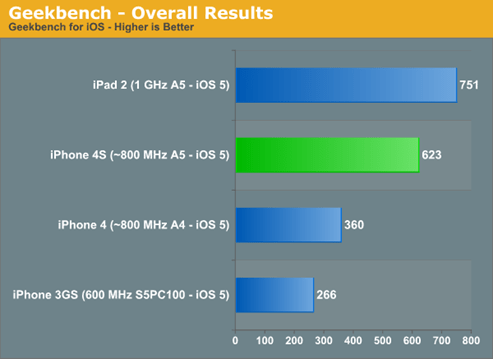 iPhone 4S Benchmark 效能跑分出爐,各大廠新舊機 PK iphone4s--03