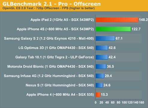 iPhone 4S Benchmark 效能跑分出爐,各大廠新舊機 PK iphone4s--06