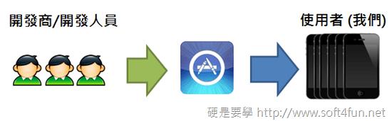 iPhone/iPad JB 後你不能不會的事:4 個必備的 Cydia 軟體源 app_store