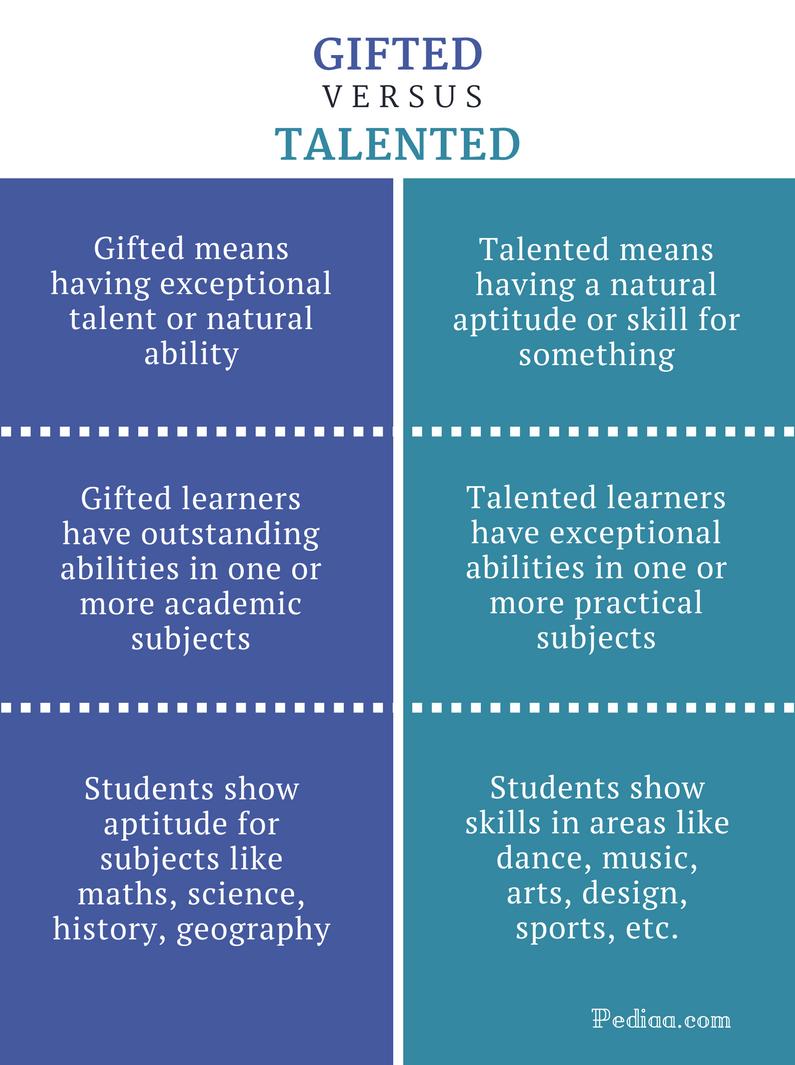 才能と才能の違い - 2020 - ニュース