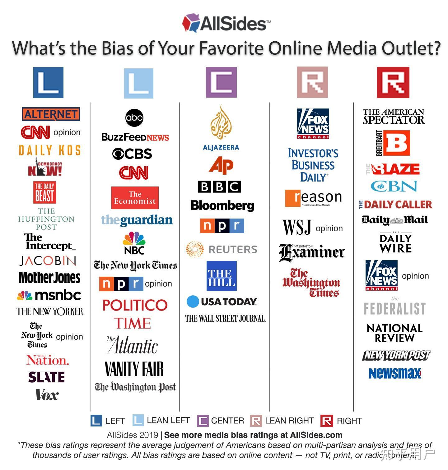 BBC CNN ABC FOX等這些全球新聞頻道哪個可信度最高?北美 歐洲 民眾更相信哪個? - 知乎