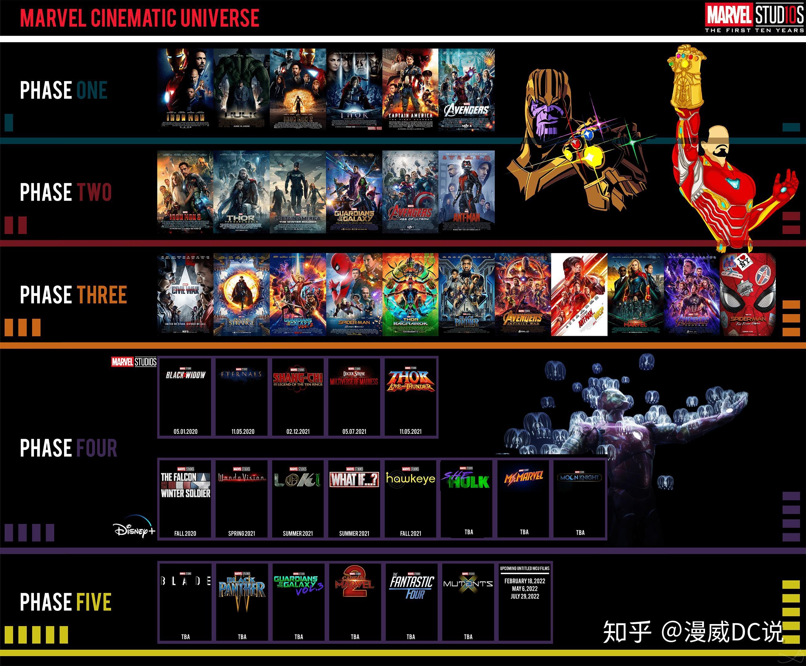 漫威DC電影宇宙正確觀影順序(全) - 知乎