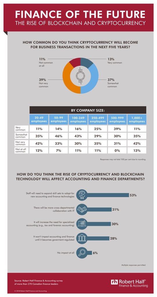 How Blockchain And Cryptocurrency Are Impacting Accounting And