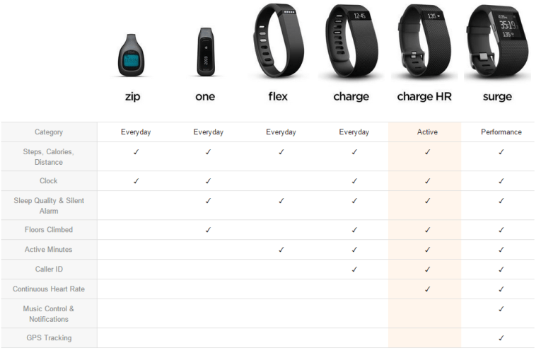 Compare all Fitbit