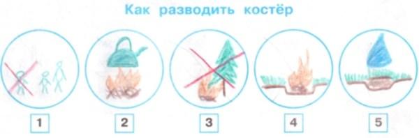 Как разводить костер условные знаки 4 класс рисунки