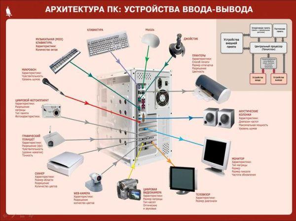 Основные части компьютера информатика 5 класс в картинках