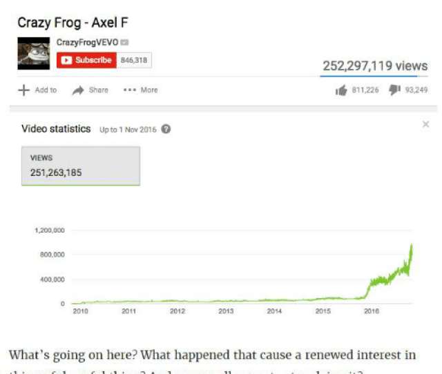 Dank Pop And Saw Since Late 2015 Crazy Frogs Axel F