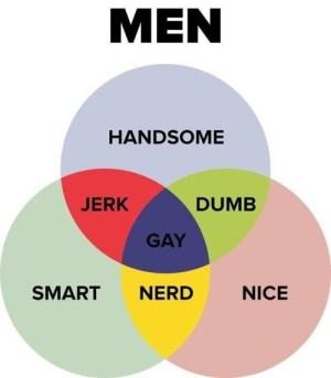 Venn diagram: Men