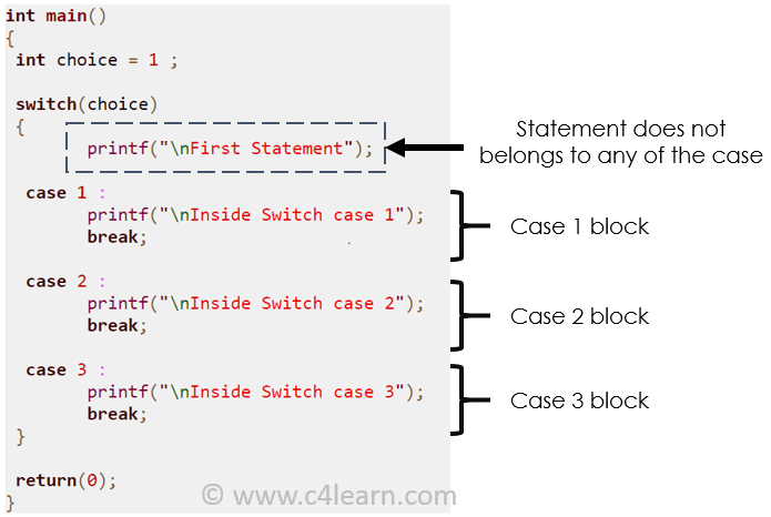 Switch case outside statement - c4learn.com