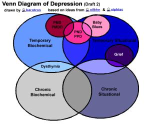 The Venn Diagram of Depression (Draft 2)  helenlouise