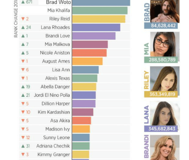 Kim Kardashian Lisa Ann And Love 2018e Pornhub Year In Review Most Searched