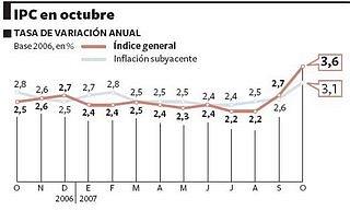 IPC interanual según El País
