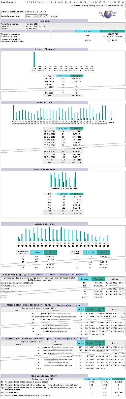 Estadísticas de AWStats para un servidor Postfix