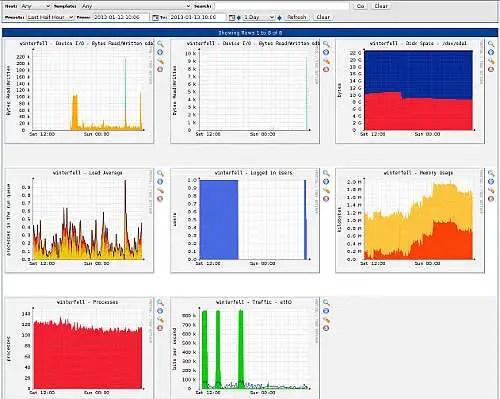Mosaico de gráficas de monitorización de un host con Cacti