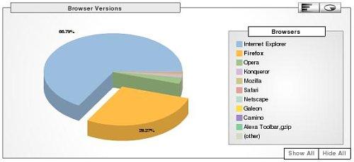 Explorer vs. Firefox