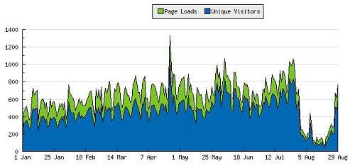 Estadísticas de un mes sin google
