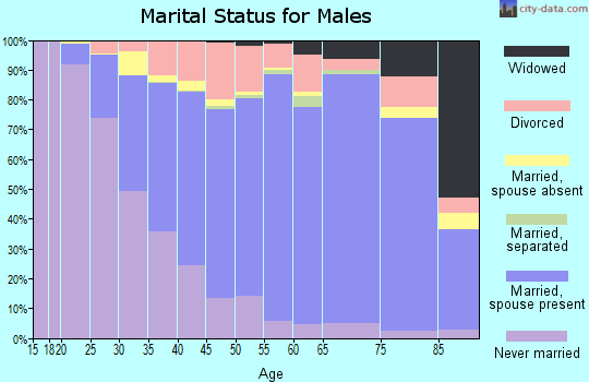Orange County marital status for males