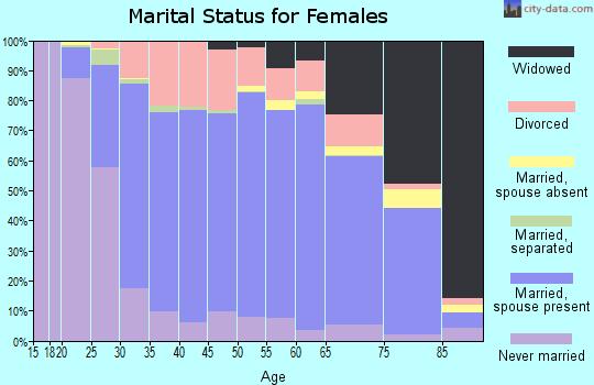 Orange County marital status for females