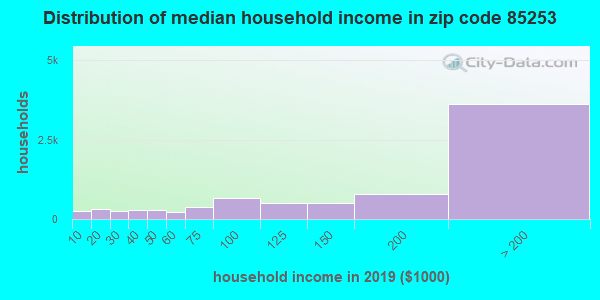 Zip code 85253 household income distribution in 2015