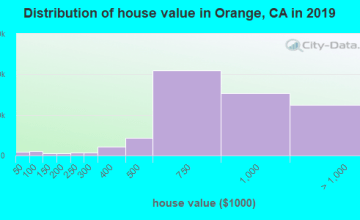 Orange County home values distribution