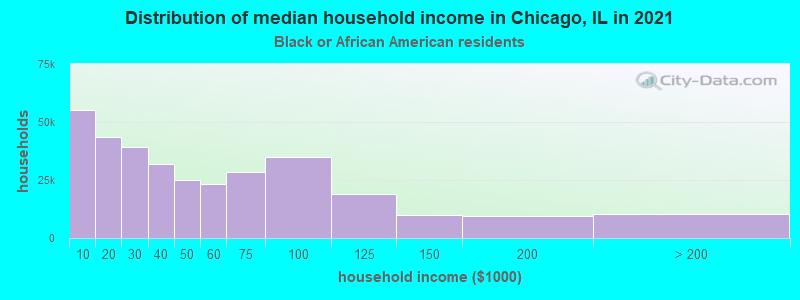 Chicago household income for Black householders