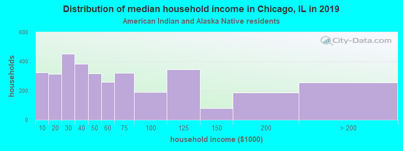 Chicago household income for American Indian and Alaska Native householders