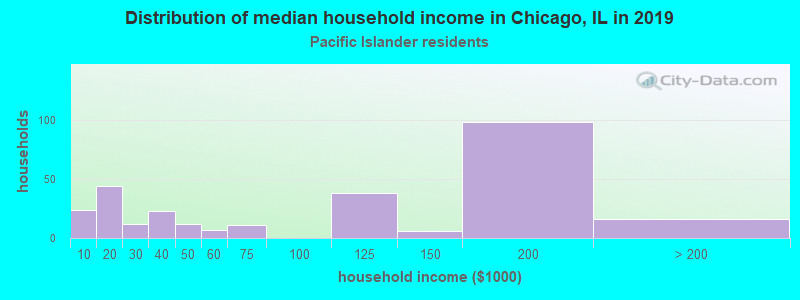 Chicago household income for Native Hawaiian and other Pacific Islander householders