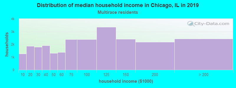 Chicago household income for Two or more races householders