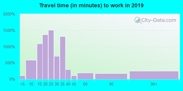 Travel time to work (commute) in zip code 85253