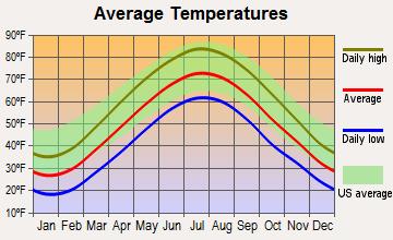 Emmaus, Pennsylvania average temperatures